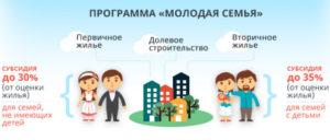 Жилищная субсидия для многодетных семей в краснодарском крае
