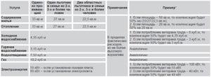 Есть ли льгота для ветеранов труда по жкх в алтайском крае с мая 2019г