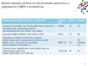 Удержан налог из заработной платы проводка