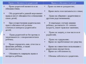 Права и обязанности родителей и детей согласно семейному кодексу рф