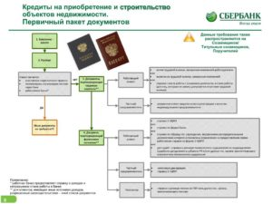 Сбербанк ипотека пакет документов по объекту недвижимости