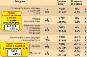 Сколько положена жилая площадь на человека