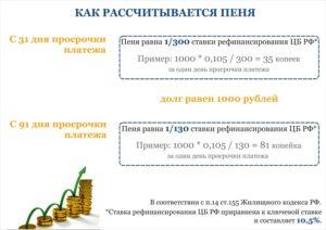 Пеня в размере однодневной ставки рефинансирования