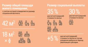 Сколько положено квадратов на одного человека по программе молодая семья в городе