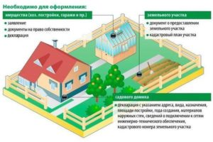 Как узнать оформлен ли участок в собственность