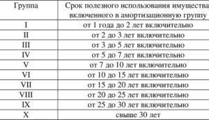 Амортизационная группа основных средств 2019 принтер
