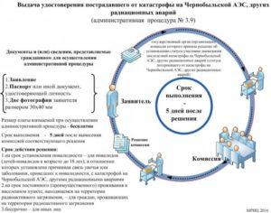 Список заболеваний по каторым дают связь с аварией на чернобыльской аэс