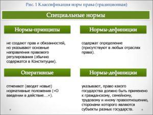 Нормы дефиниции в административном праве примеры