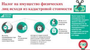 Налог на имущество физических лиц 2019 реферат