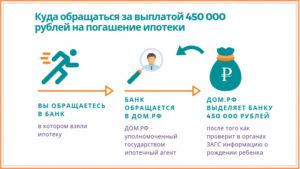 Субсидии на ипотеку многодетным в москве в 2019 году на карте москвы схема