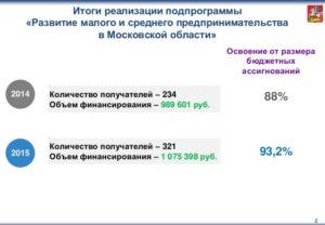 Поддержка малого бизнеса в московской области 2019