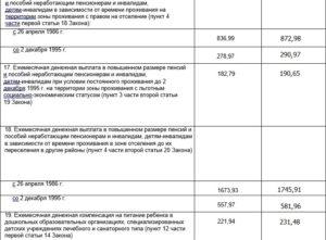 Единовременная выплата чернобыльцам в 2019 году кому положена