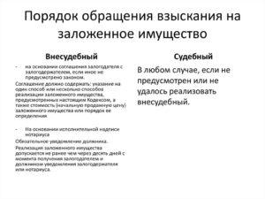 Соглашение о внесудебном порядке обращения взыскания на заложенное имущество