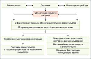 Поэтапный ввод объекта капитального строительства в эксплуатацию