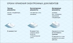 Сколько должны храниться документы в архиве организации
