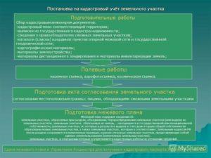 Этапы Постановки Земельного Участка На Кадастровый Учет