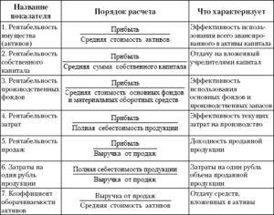 Рентабельность основной деятельности формула по балансу