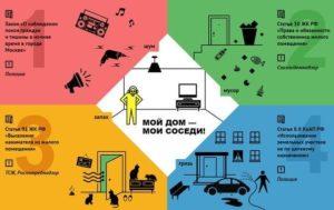 Закон о соседях в многоквартирном доме