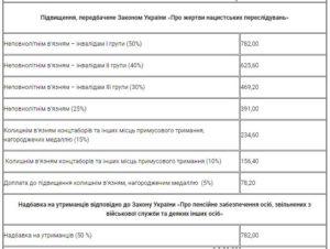 Доплата работающим пенсионерам проживающие в чернобыльской зоне №4