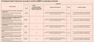 Страховые взносы по договору гпх 2019