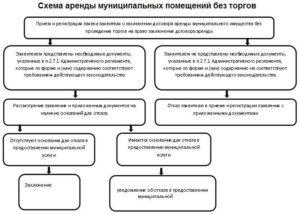 Обязательные требования для заключения договора аренды