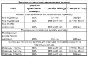 Чернобыльская пенсия в россии в 2019 году