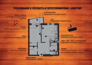 Перепланировка квартиры куда обращаться за разрешением