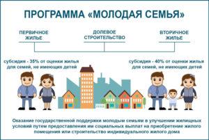 Субсидия молодой семье на покупку жилья 2019 тула сколько выдают