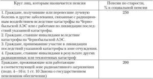Чернобыльская пенсия в брянской области в 2019 году