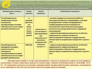 Экстренная помощь малоимущим семьям в 2019 году в московской области