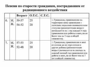 Зачисление пенсии при прописке в чернобыльской зоне