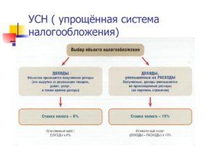 Переход к упрощенной системе налогообложения осуществляется организациями
