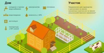 Возможна ли прописка на землях сельхозназначения