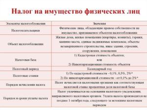 Налог на имущество физических лиц нерезидентов рф