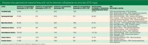 Накопительной части пенсии в сбербанке какой процент