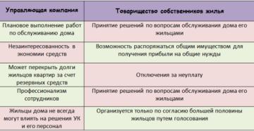 Ук и тсж в чем разница