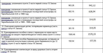 Единовременная выплата чернобыльцам в москве в 2019 году