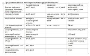 Сроки нахождения на больничном при различных заболеваниях