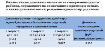Ежемесячные денежные выплаты на содержание приемных детей в беларуси