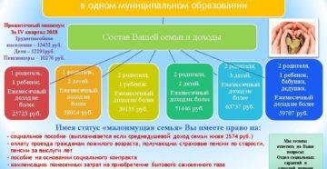 Статус малоимущей семьи 2019 москва