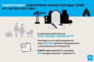 Сколько семей получили субсидии по программе молодая семья в 2019 году в кбр