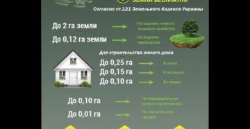 Сколько земли положено на одного человека