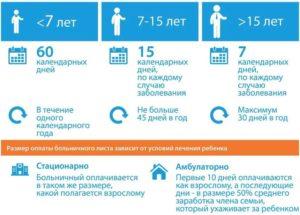 Как оплачивается больничный если ребенок заболел