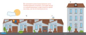 Дома блокированной застройки и капитальный ремонт