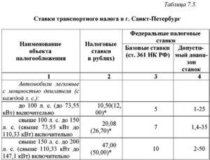 Транспортный налог для чернобыльцев города пензы в 2019 году