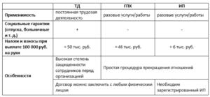 Трудовое соглашение налоги и взносы 2019