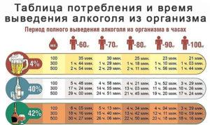 Сколько по времени водка выводится из организма
